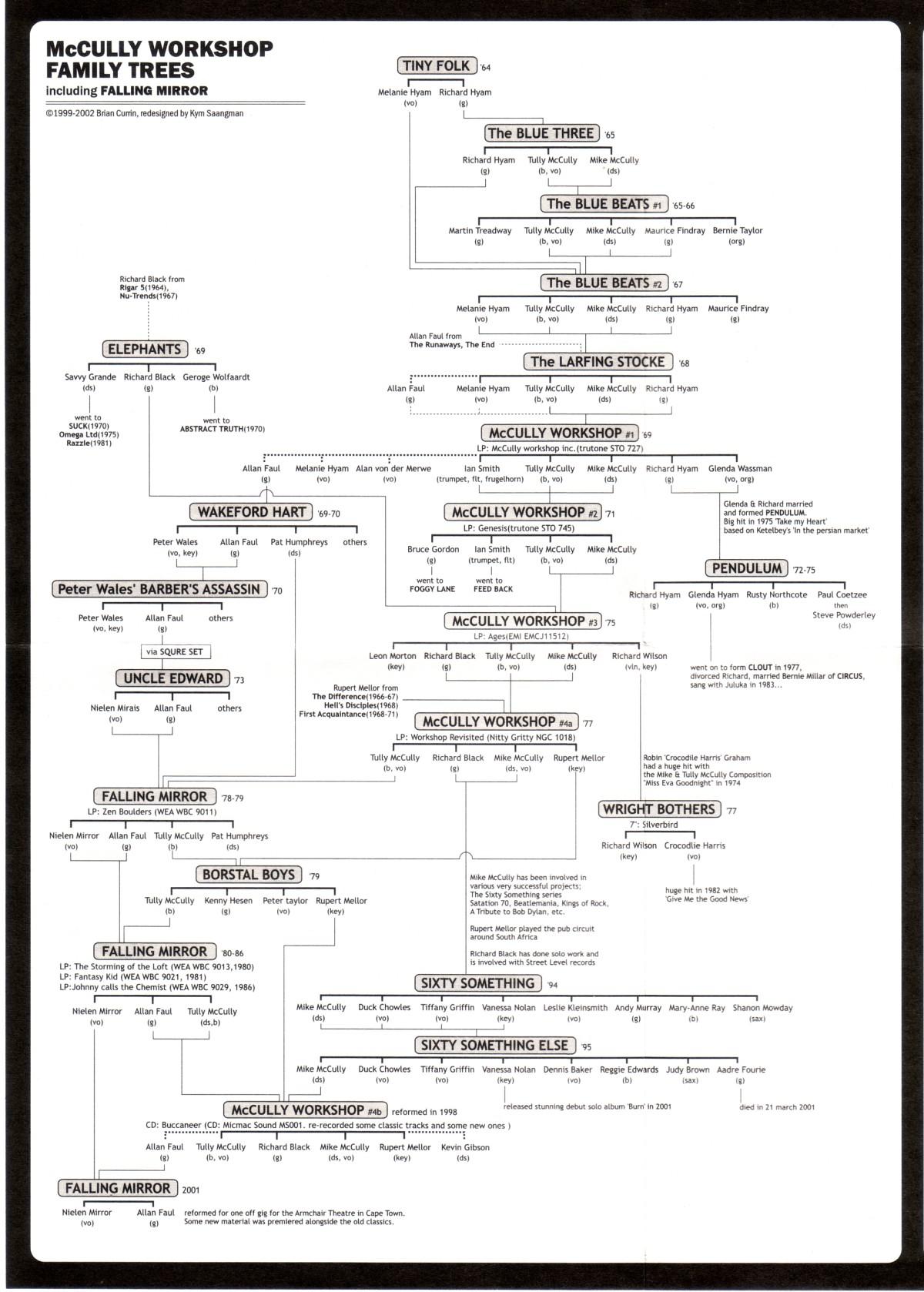 Adam & Eve Family Tree Chart